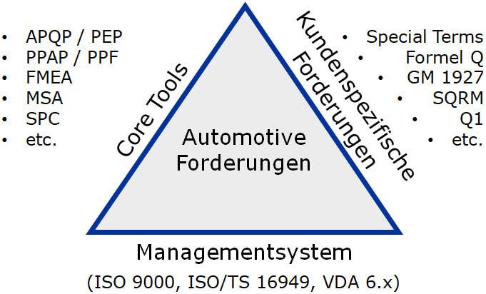 automotive forderungen